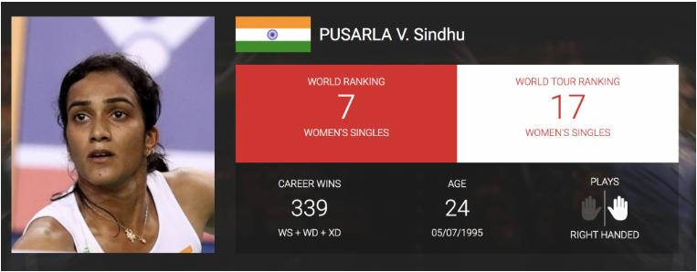 PV-Sindhu-Ranking